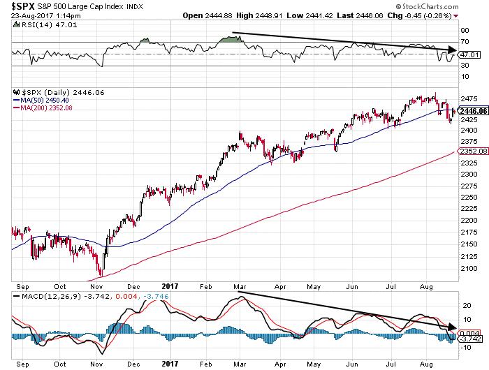 SPX chart