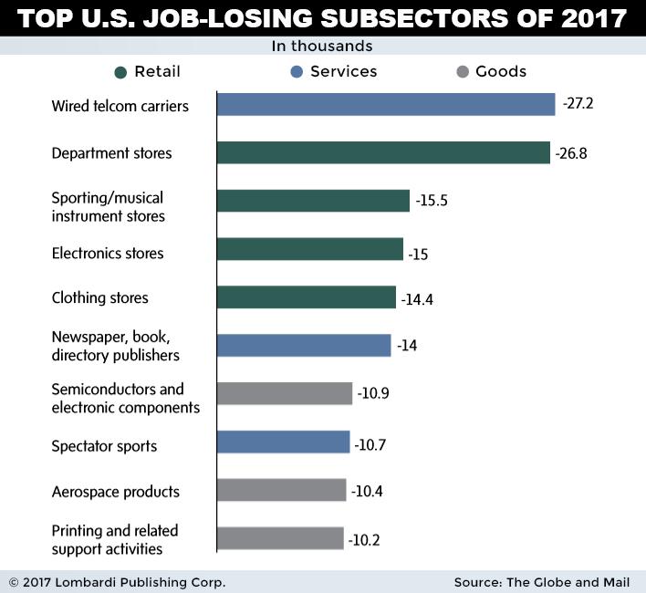 us jobless 2017