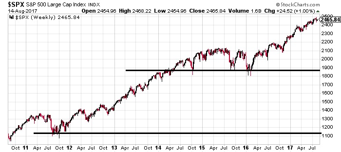 S&P 500 since 2012