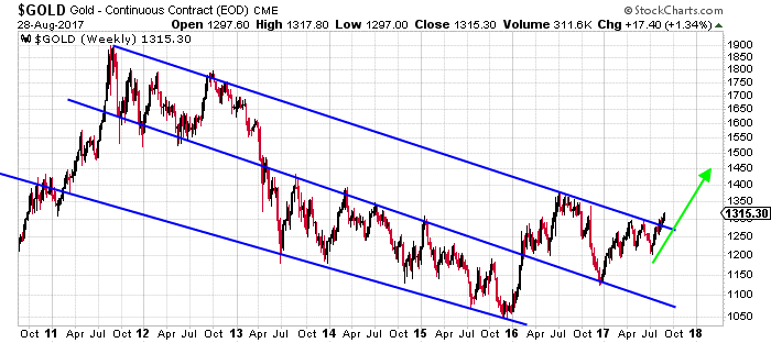 gold chart 2