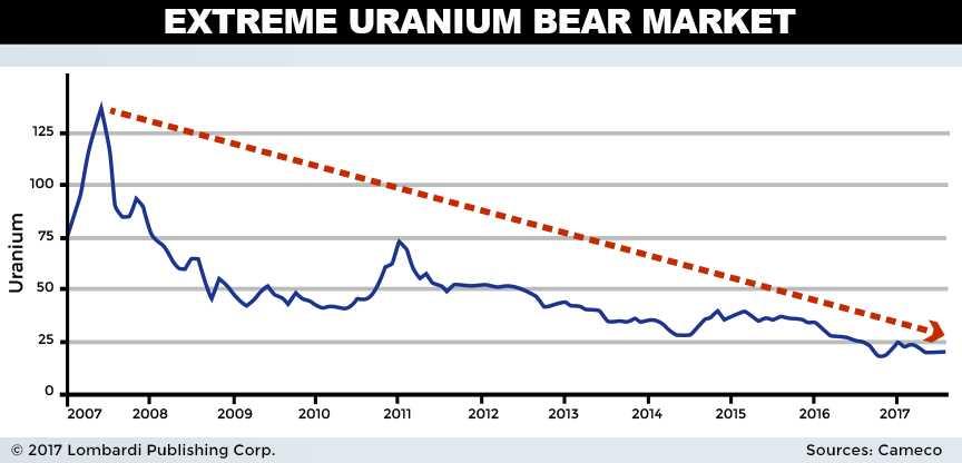 uranium bear