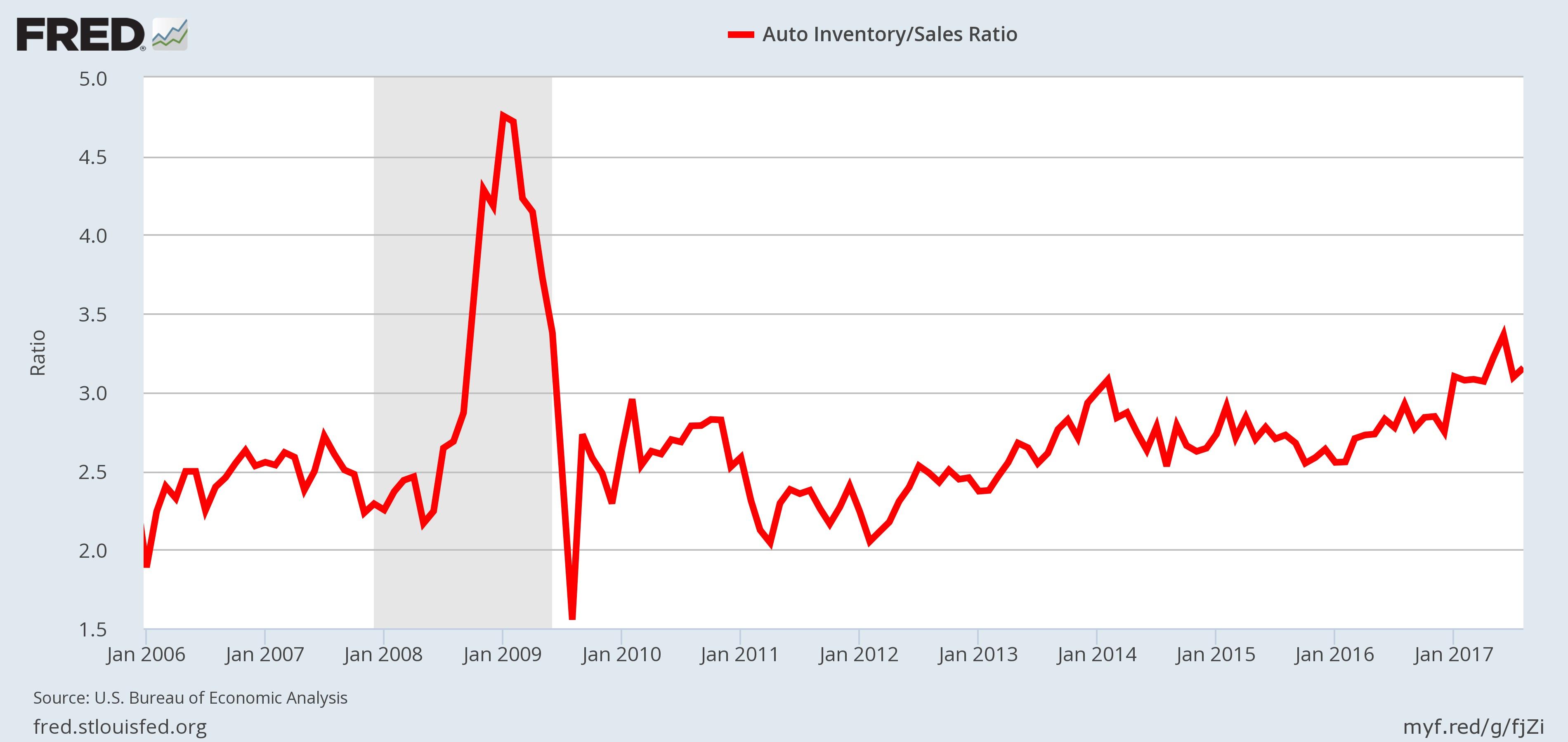 Recession Indicator- Auto Inventory