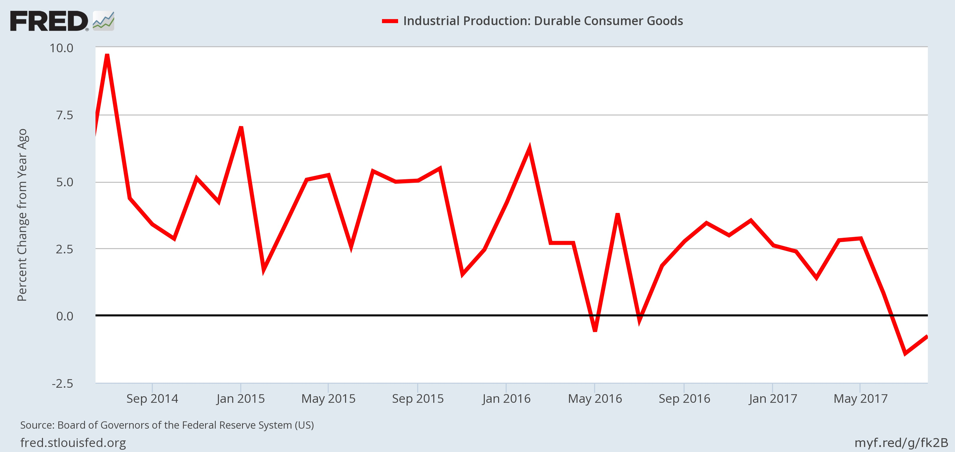 Recession Indicator- Durable Goods