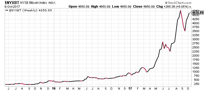 U.S. Dollar - Bitcoin