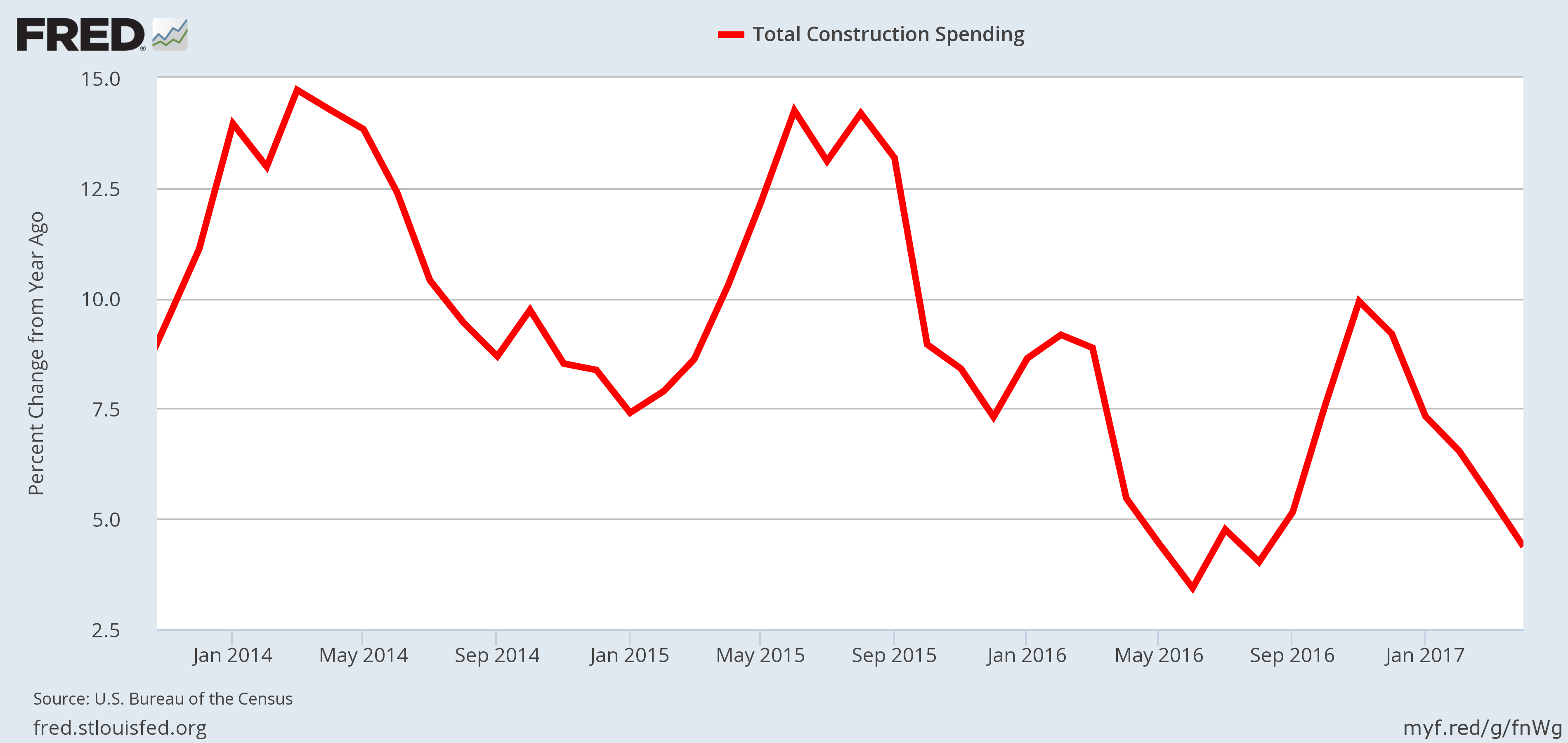 Recession Indicator - Construction Spending