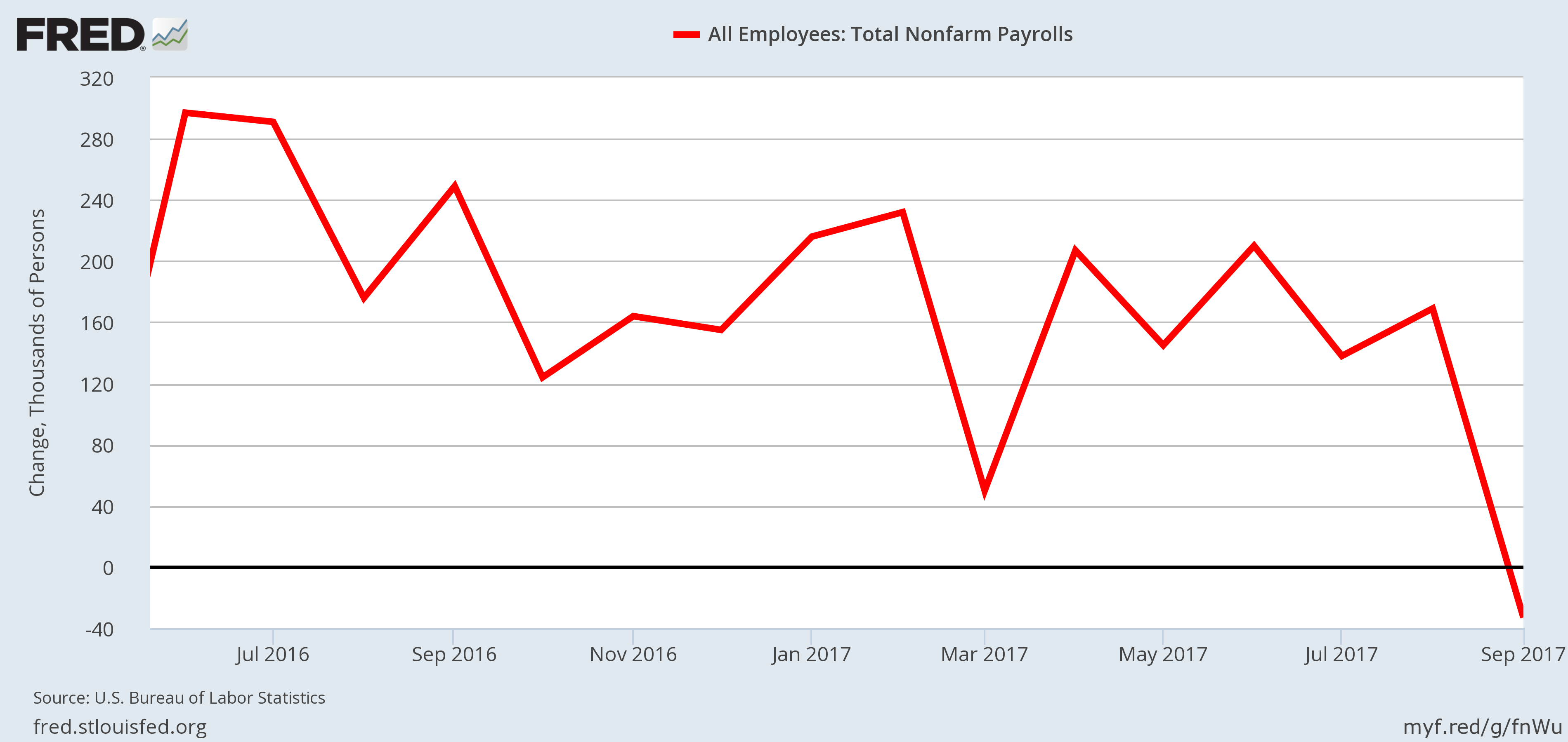 Recession Indicator - Employment