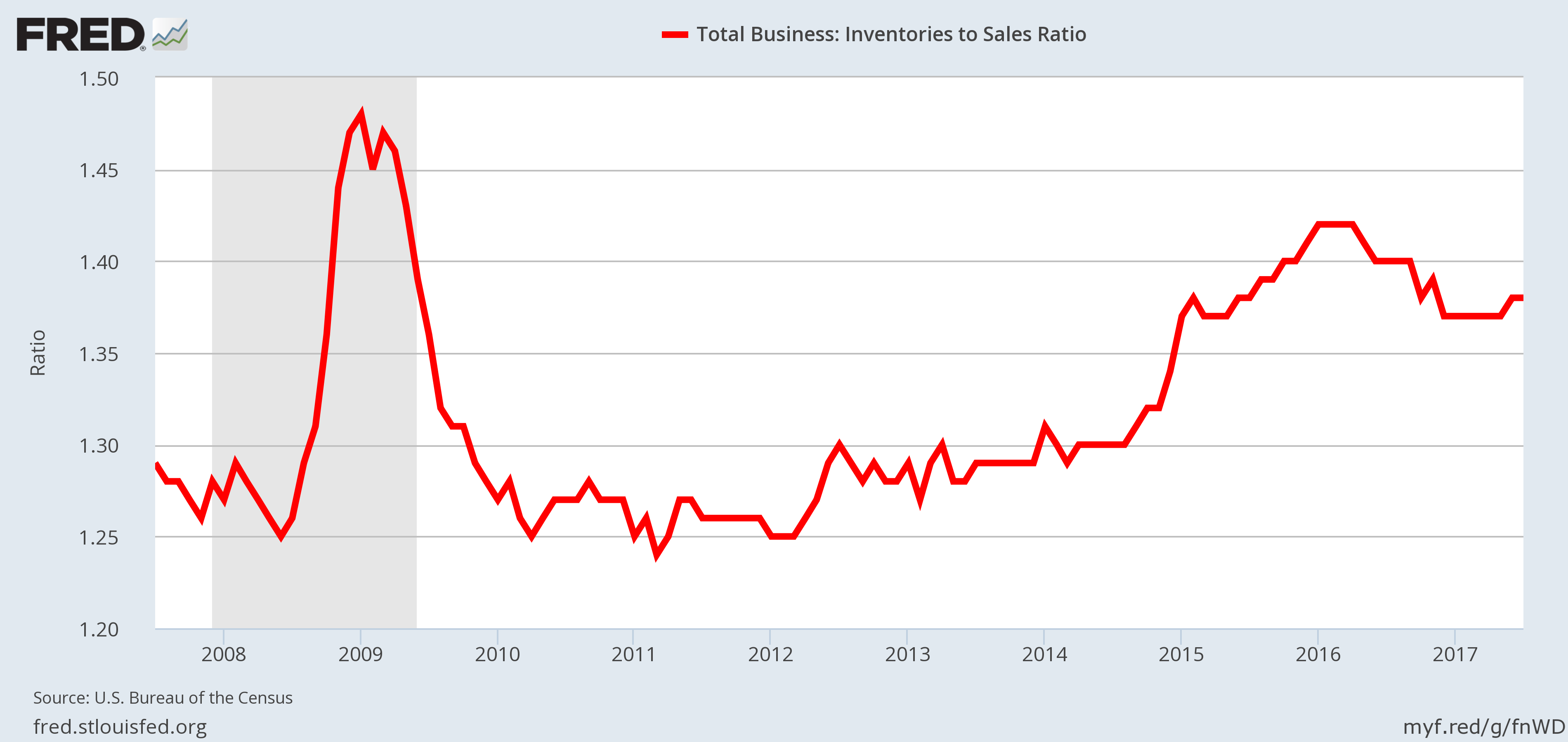 Recession Indicator - Business Inventories