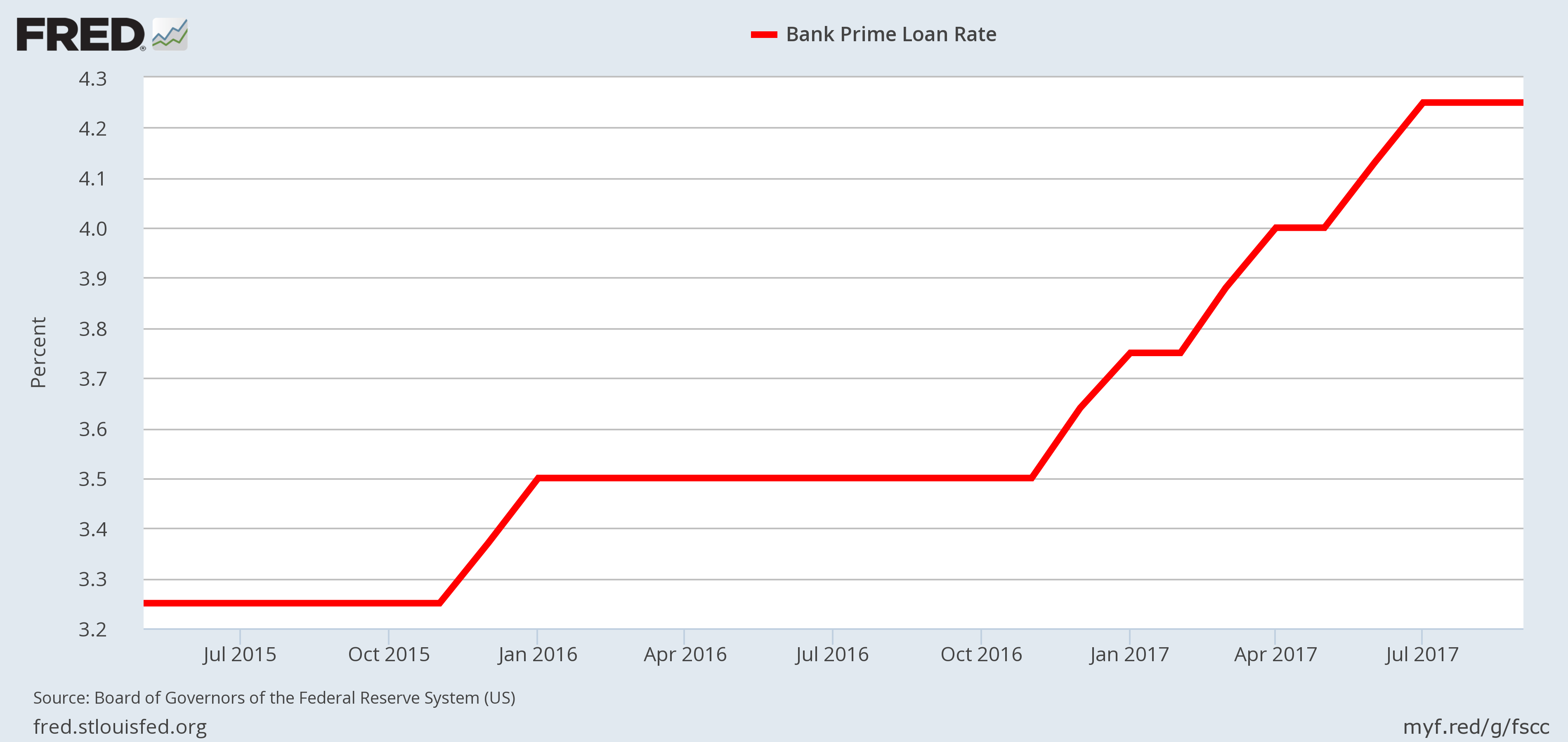 Interest Rates - Prime Loan Rate