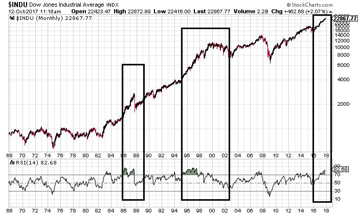 Stock Market Crash - Dow Jones