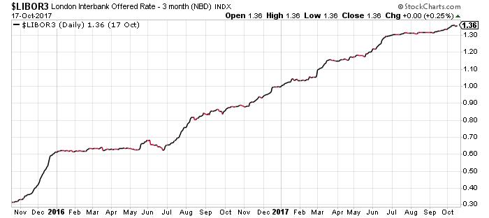 Interest Rates - Libor