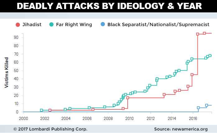 Does Right Wing Causes More Terrorism In US