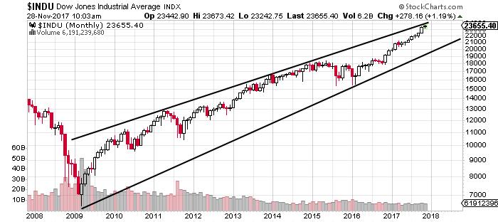 Chart Courtesy Of Stockcharts You See The Dow Jones Average