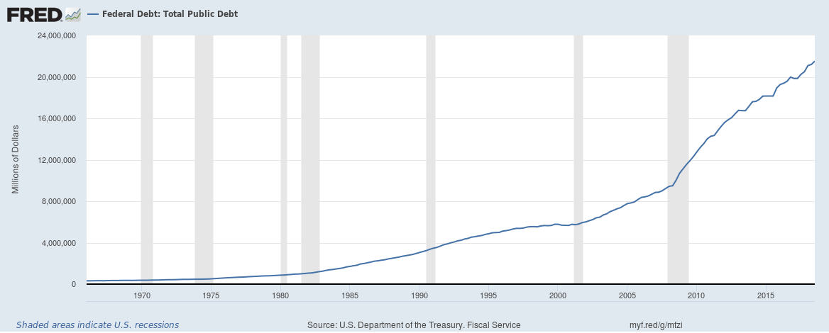 LL Economic Collapse Federal Debt