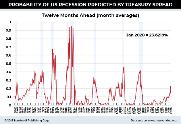 Probability of us recession predicted by treasury spread