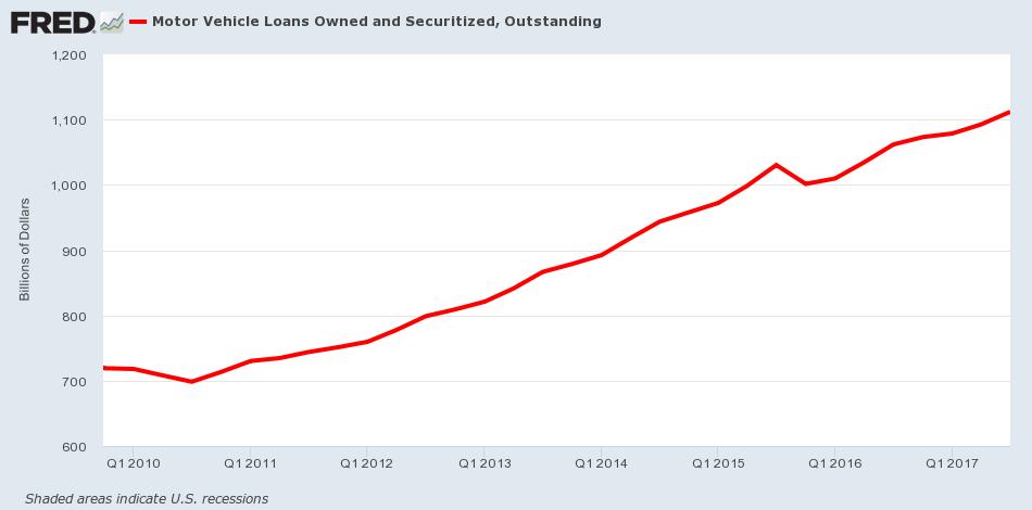 Auto Loans Bubble - Auto Loans Amount