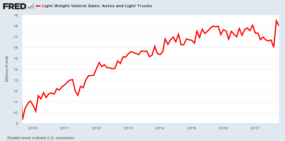 Auto Loans Bubble - Auto Sales