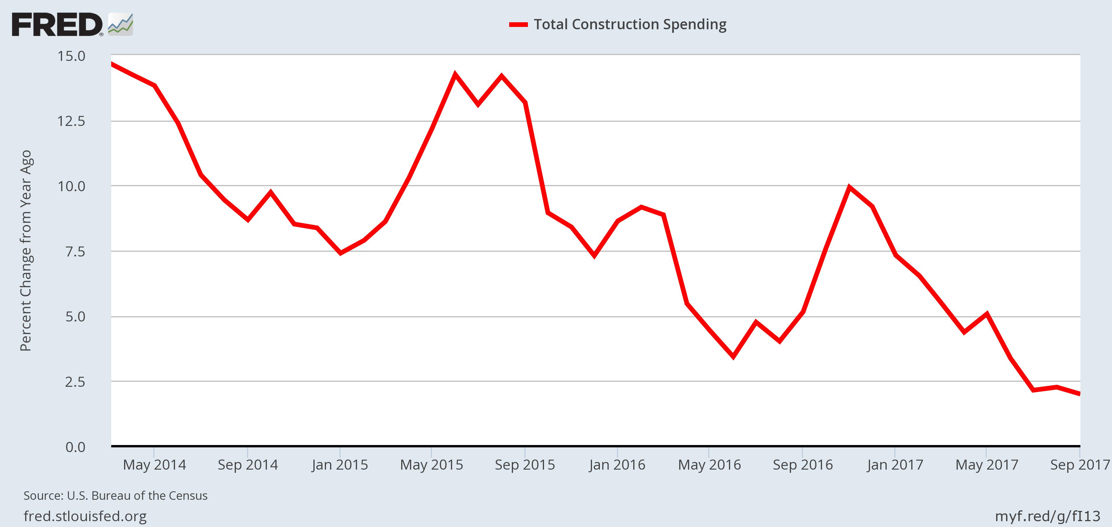 U.S. Economy - Construction Spending