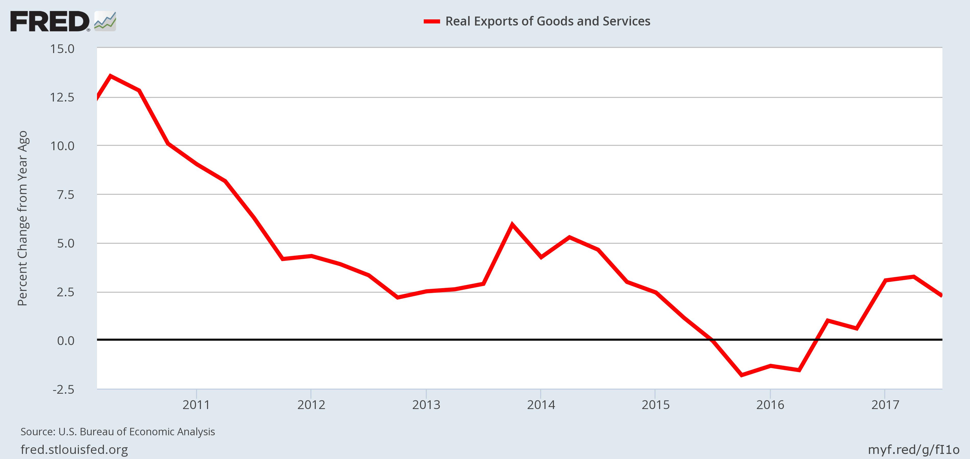 U.S. Economy - Exports