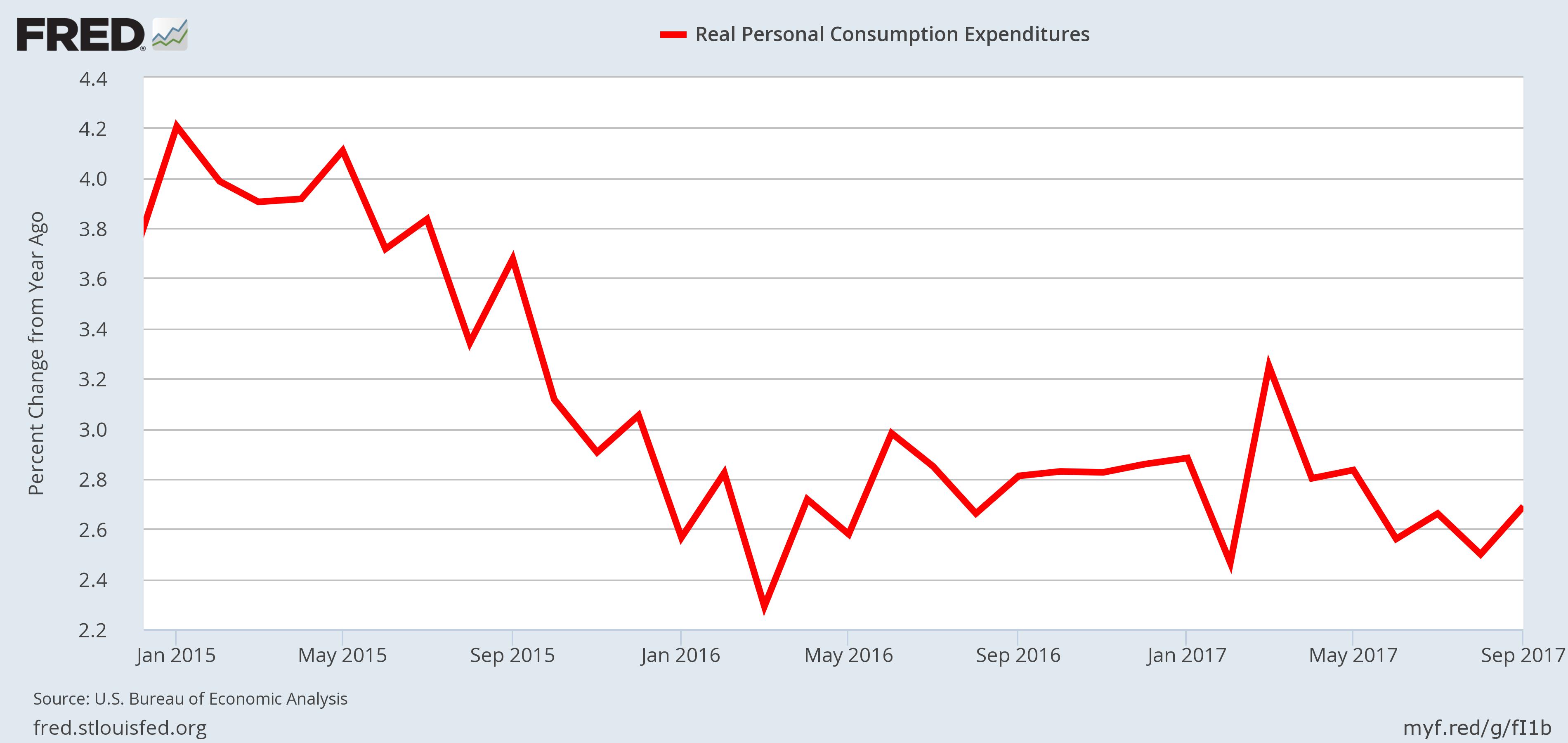 U.S. Economy - Personal Consumption