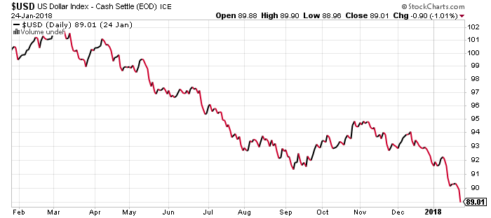 Headlines for U.S. Dollar Index (DXY) (NYE:DXY)