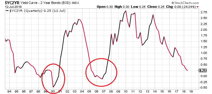 One Chart Says A Recession And Stock Market Crash Could Be Nearing