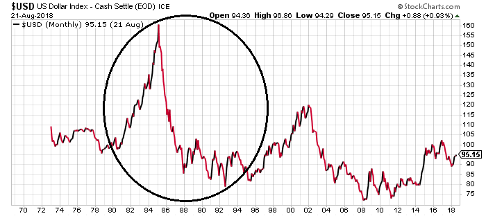 Us Dollar Could Lose 50 Of Its Value If Something Like This Happens