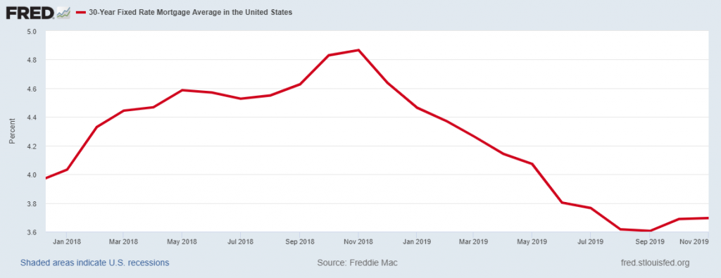 Mobile Home Interest Rates 2020.2020 U S Housing Market Outlook Home Prices Could Fall